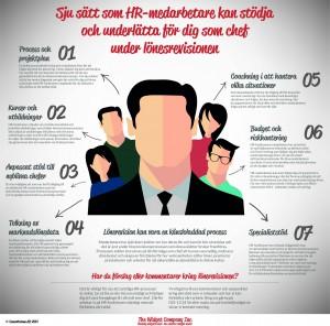 Hur HR stödjer lönerevisionen