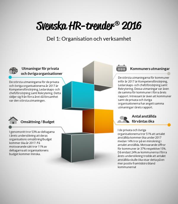 HR trender undersökning Consultatum