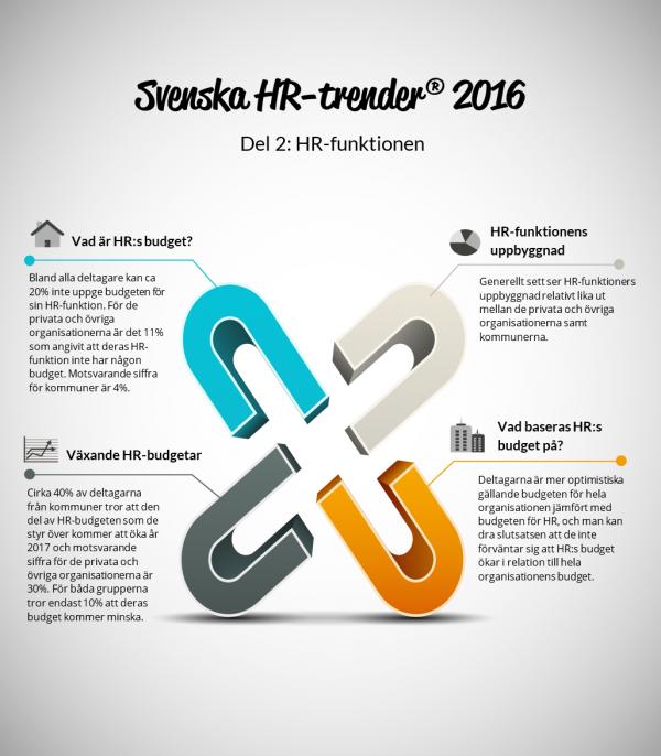 Svenska HR-trender del 2, HR-funktionen